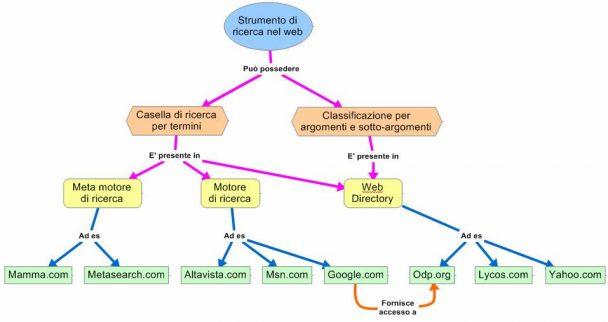 mappa concettuale